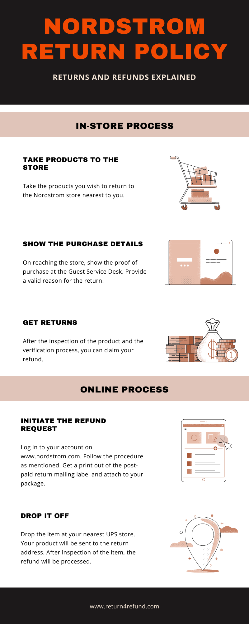 Nordstrom Return Policy infographic