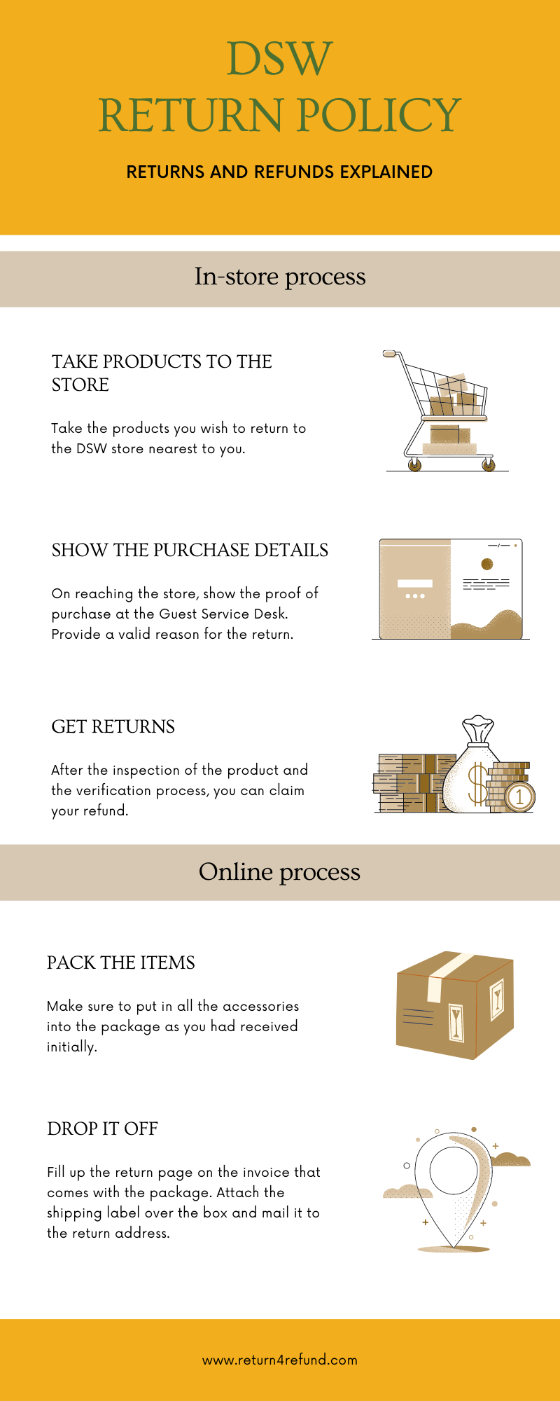 DSW Return Policy infographic