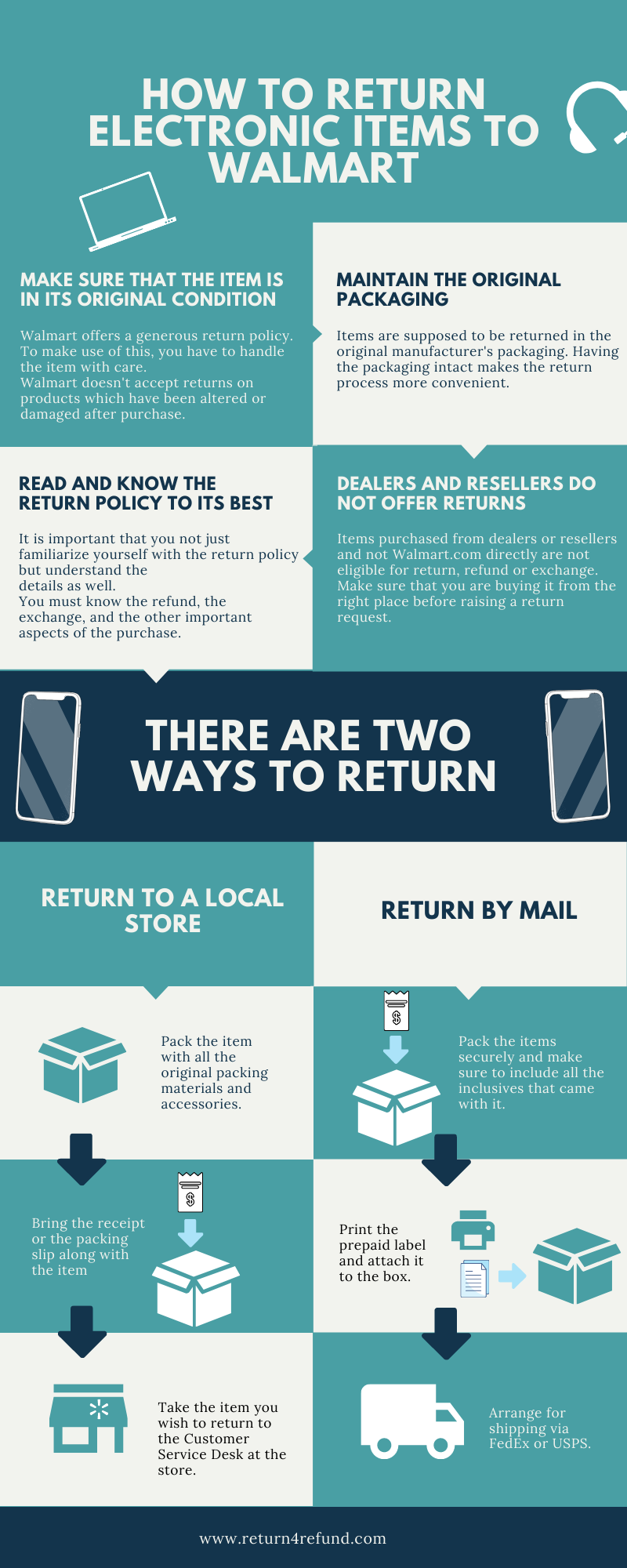 Walmart Electronics Return Policy infographic