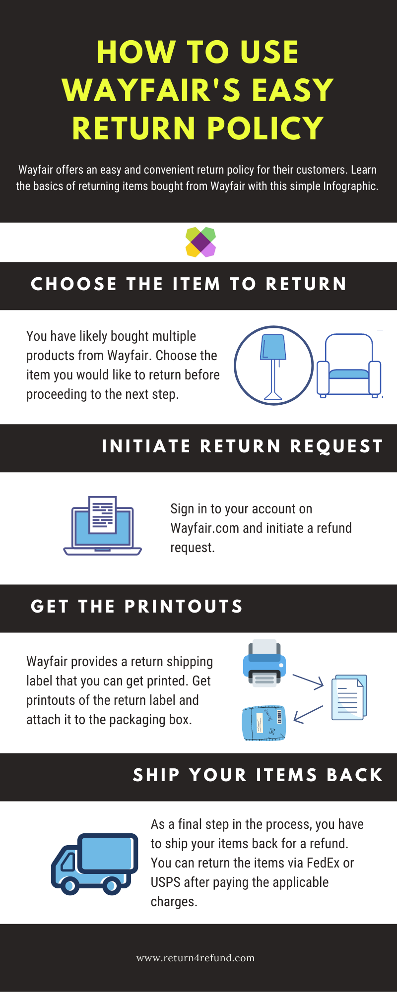 Wayfair Return Policy infographic