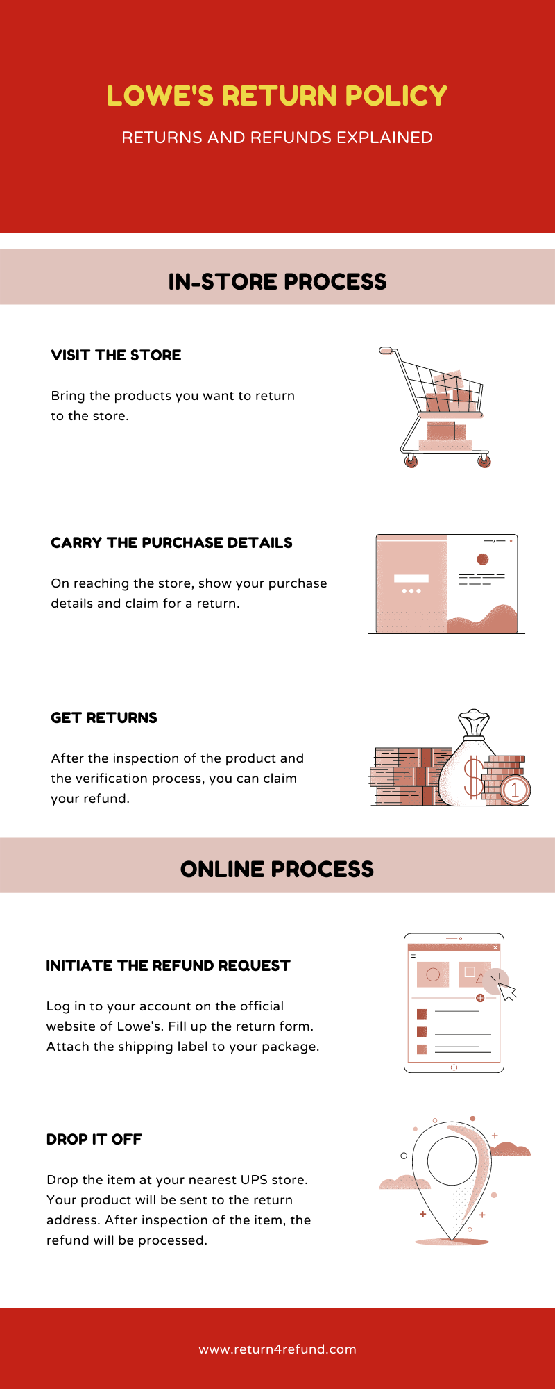 Lowe's Return Policy infographic