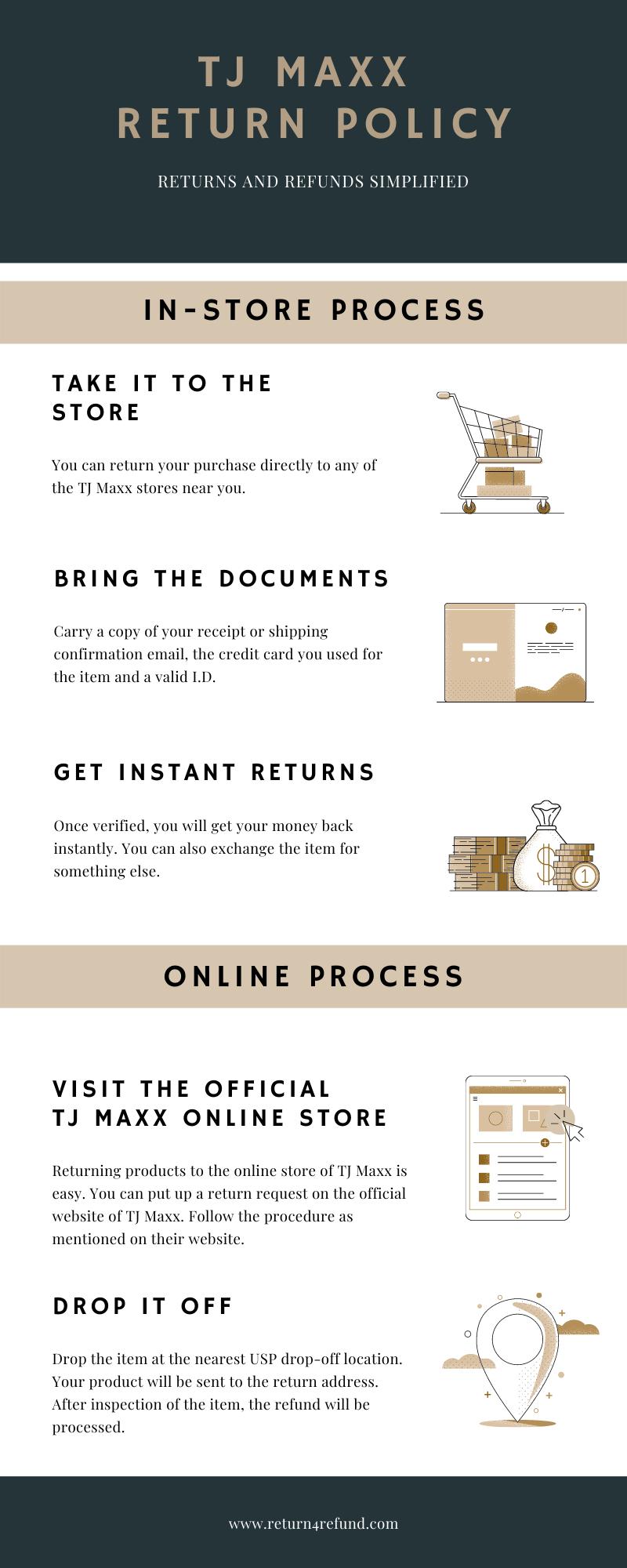 TJ Maxx Return Policy infographic