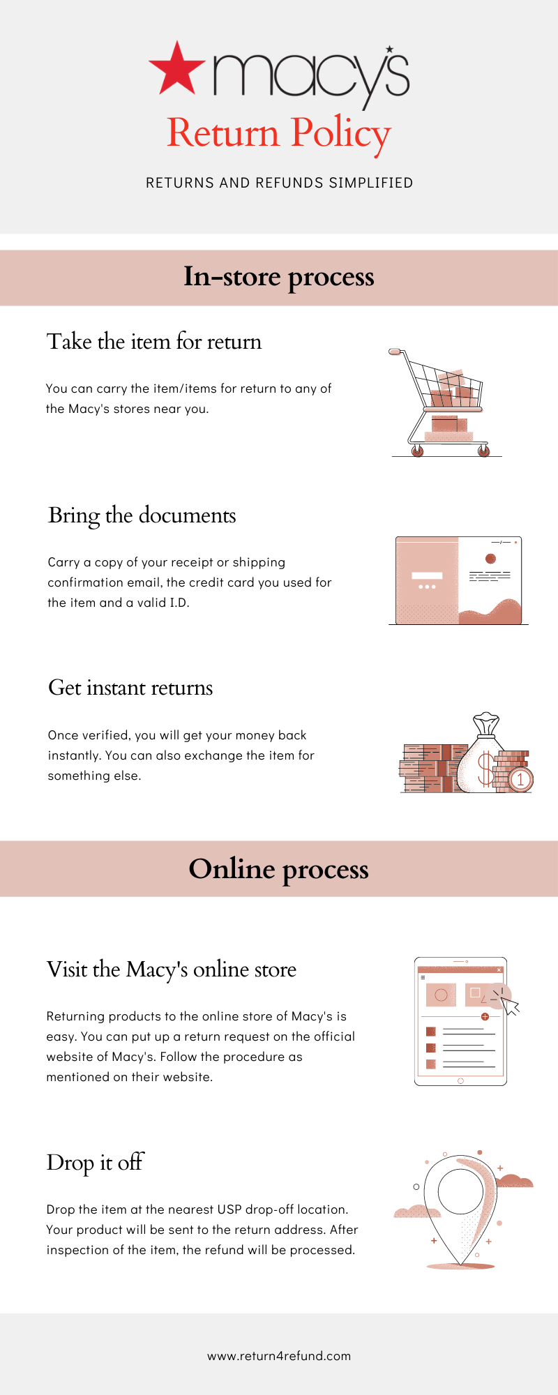 Macy's Return Policy infographic