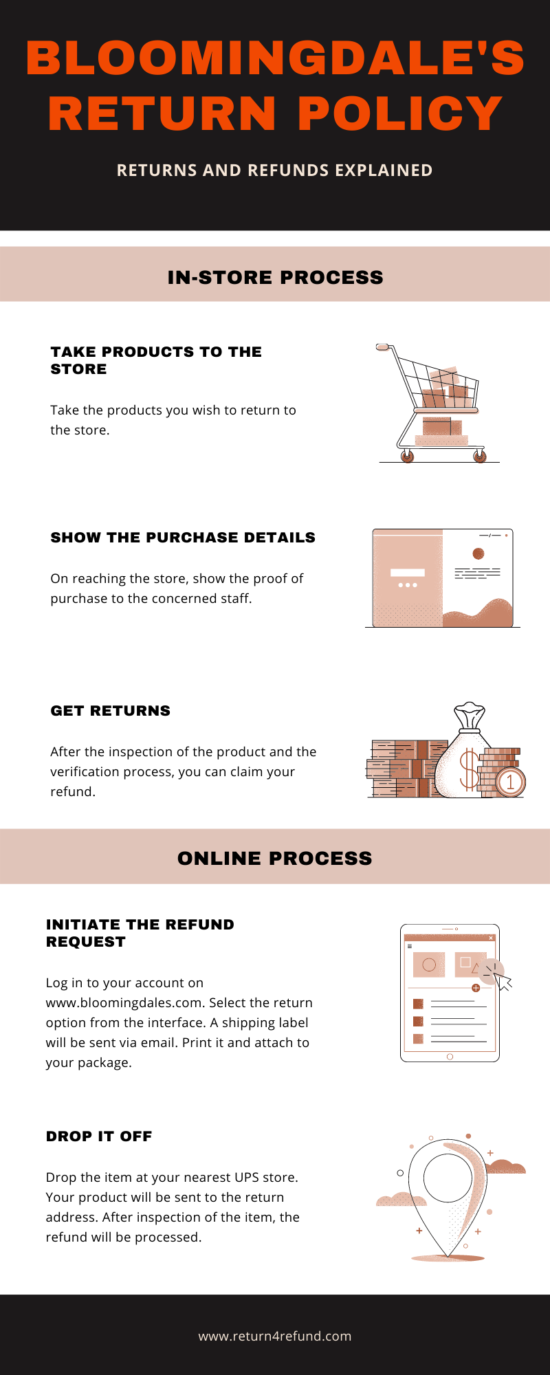 Bloomingdale's Return Policy infographic