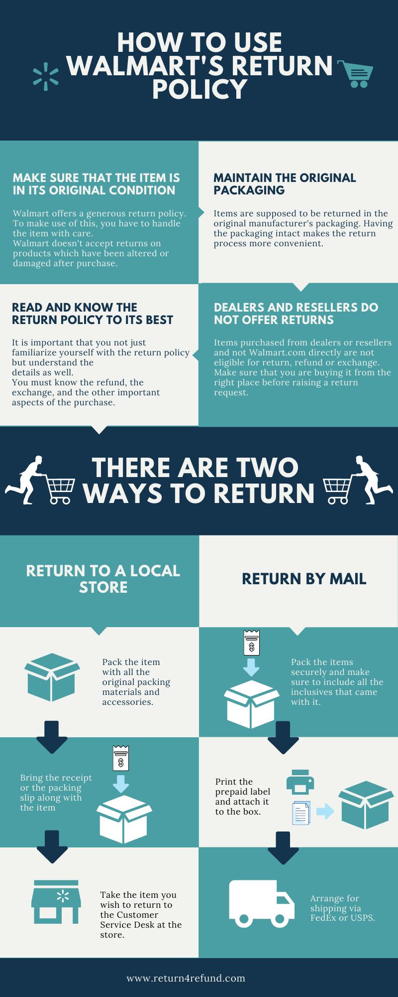 Walmart Return Process infographic